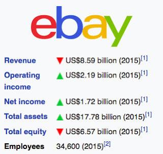 Ebay Financial Stats