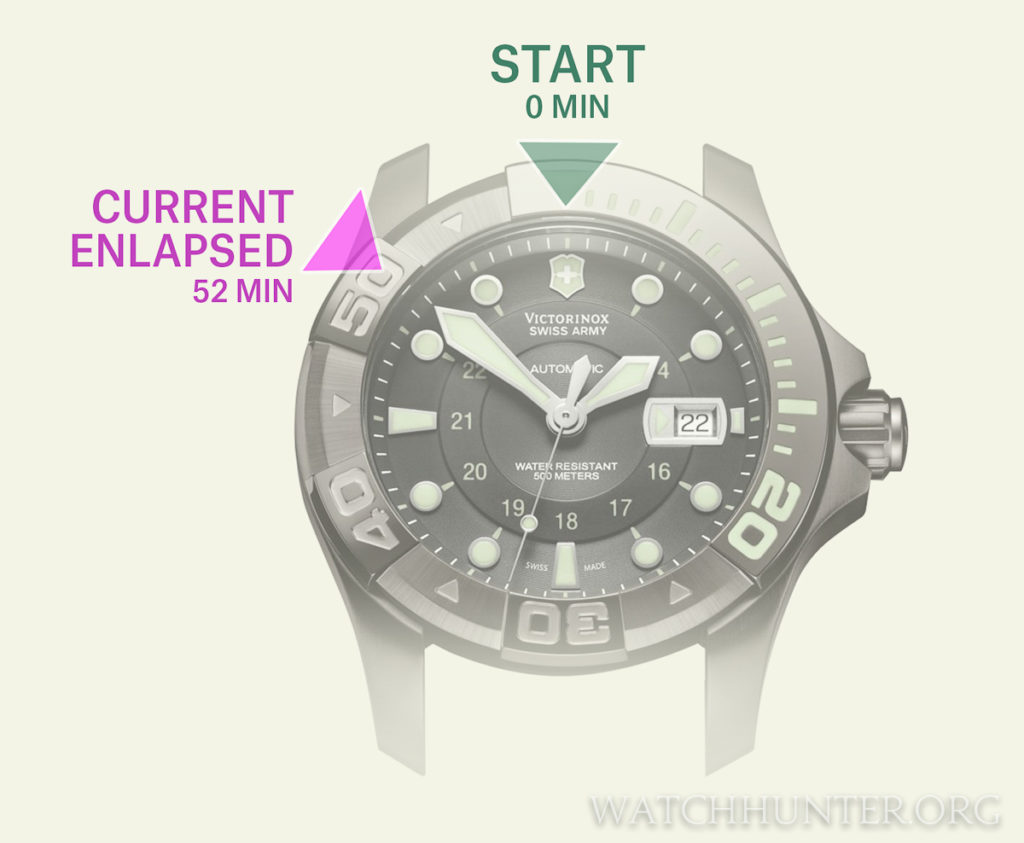 A dive bezel is set with a starting point and elapsed time is read on the bezel as it counts upwards